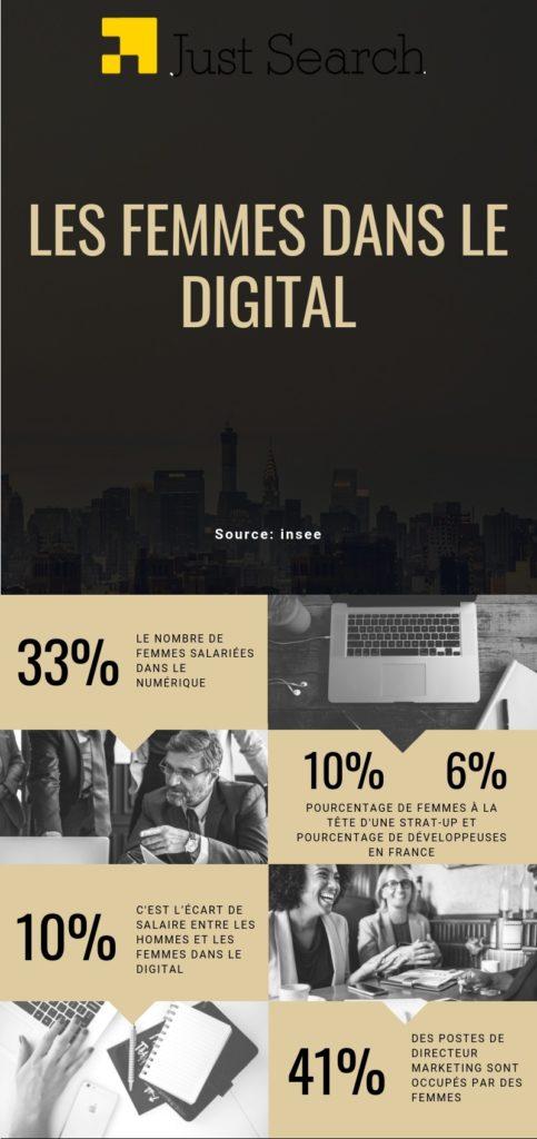 Femmes dans le digital
