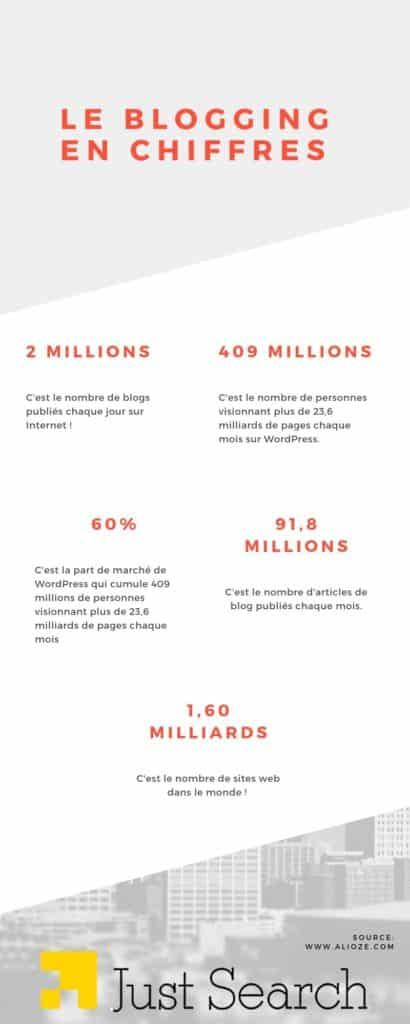 blogging en chiffres