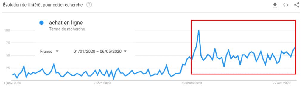 Evolution des recherches liées aux achats en ligne